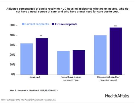 hud housing assistance hud housing assistance linked to improved health care access