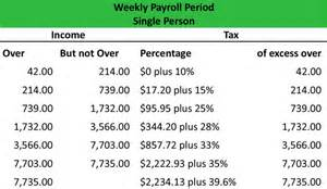 2015 Tax Tables Irs Wage Bracket Withholding Table Definition Meaning