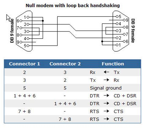 null modem layout modify t610 usb data cable to use with microcontroller