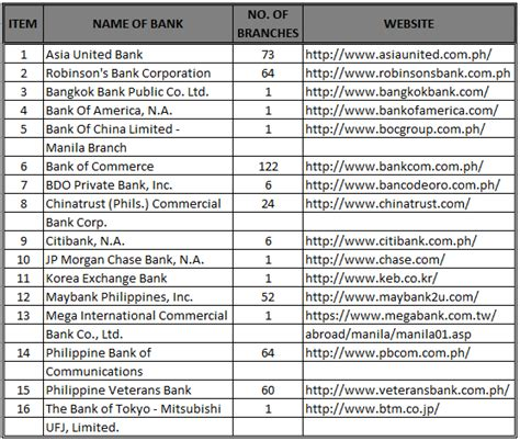 list of banks piso ni juan commercial banks in the philippines