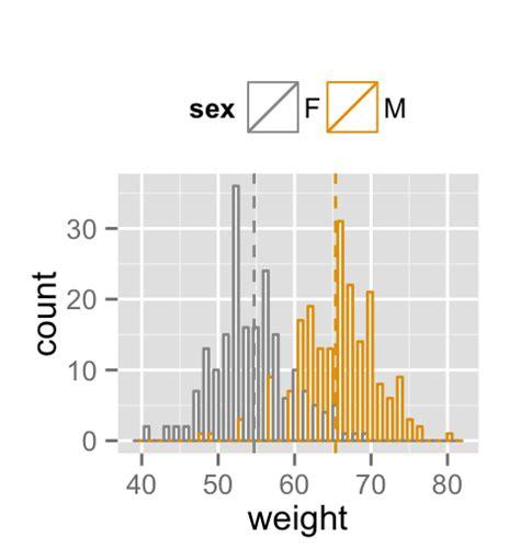 ggplot theme guide ggplot2 histogram plot quick start guide r software