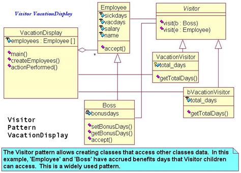 visitor pattern arithmetic class diagram benefits gallery how to guide and refrence