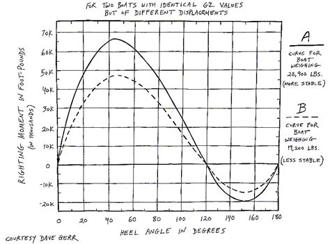 catamaran vs monohull capsize modern sailboat design quantifying stability sailfeed