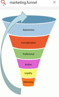 the marketing funnel an essential element in mapping
