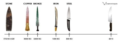the history of knives vmatter cutlery kitchen knives indiegogo