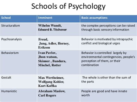 Psychology And The School introduction