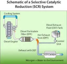 Dodge Exhaust System Regeneration In Process Diesel Re Regeneration