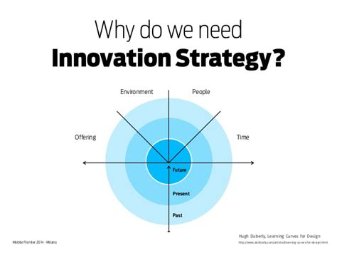 User Experience & Mobile Innovation Strategy