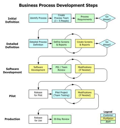 business development process flowchart real estate development process flowchart create a flowchart