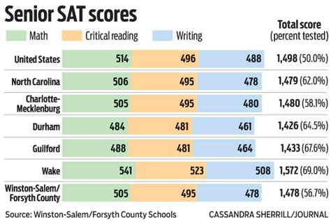 sat sections sat section scores 28 images average sat scores for