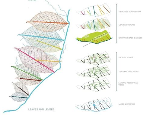 landscape diagram tom leader studio landscape architecture planning