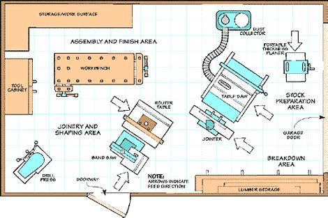woodworking shed layout small shop layout shop ideas shop layout
