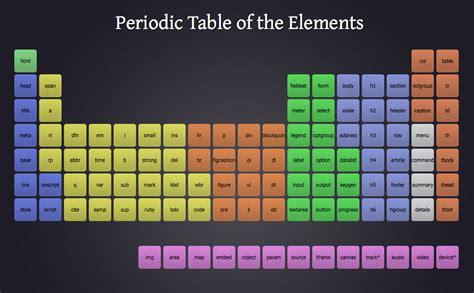 cos 礙 la tavola periodica degli elementi tavola periodica html5 leganerd