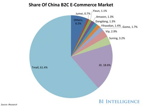 alibaba market jd com s annual one day summer sale nets 100 million