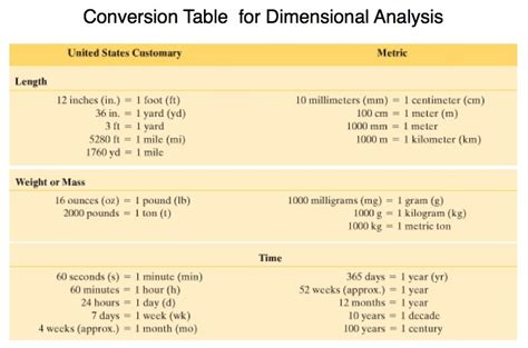 maths and stats for web analytics and conversion optimization books martin math wiki licensed for non commercial use only