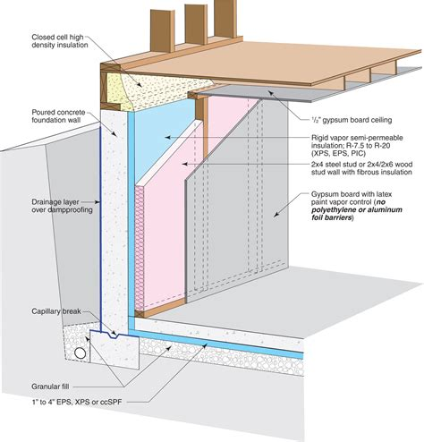 rigid insulation between interior bearing wall footings