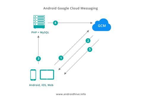 android gcm android building realtime chat app using gcm php mysql part 1