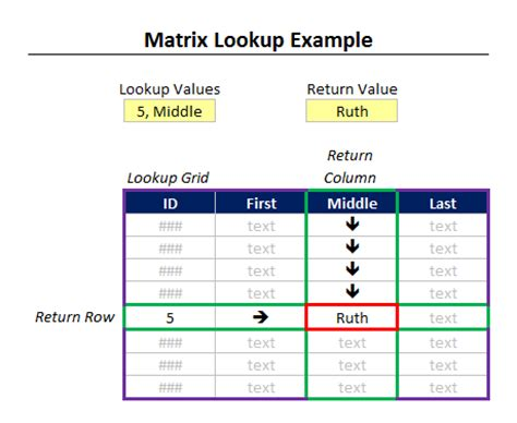 Mba Excel Lookup by Tutorial How To Decide Which Excel Lookup Formula To Use