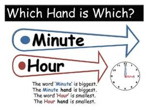 free identify hour minute hand clock poster by valery