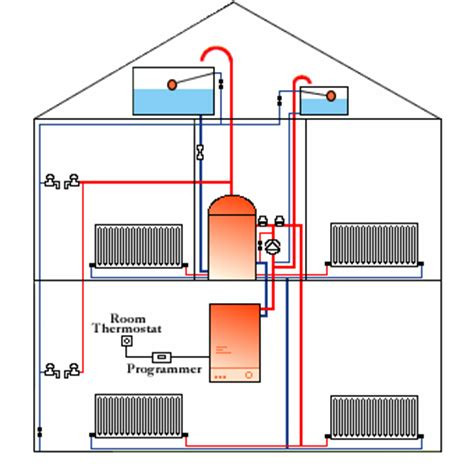 Central Heating Plumbing by Template