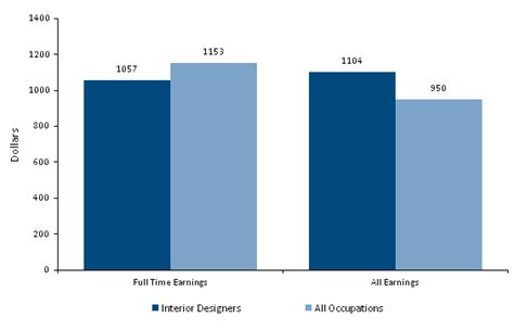Interior Designer Income by How To Become An Interior Designer Career Salaries