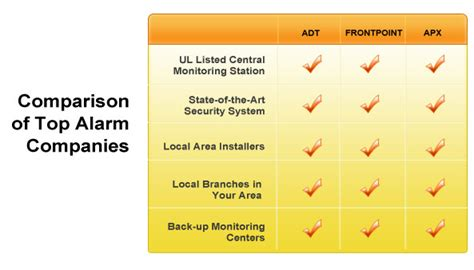 receive free home security system quotes protect your
