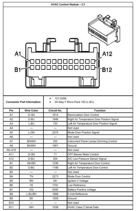03 chevy trailblazer fuse box led resistor wiring diagram honda civic dx fuse diagram for 95 climate pinout performancetrucks net forums