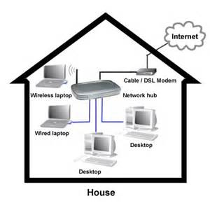 how to setup a home network services copyright 169 2016 global it consultancy services