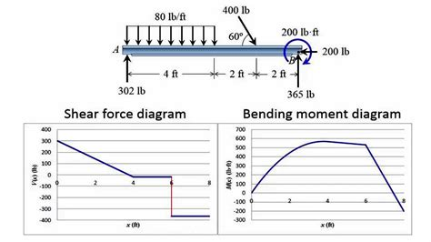 draw the shear and bending moment diagrams for the beam draw shear and bending moment type of beam