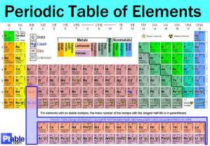 periodic table of elements with mass and names periodic