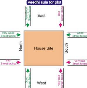 What Direction Should Your Bed Face Vastu Sastram Basics For Telugu Families వ స త శ స త ర