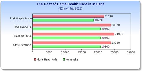 what does home health care cost in indiana