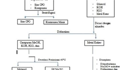 membuat biodiesel dari minyak kelapa biodiesel dari minyak kelapa sawit unggahan gue rochimi