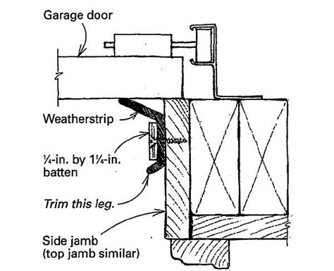 Better Garage Door Weatherstripping Fine Homebuilding Overhead Door Jamb Detail