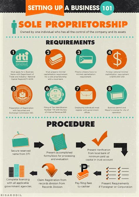 sole proprietorship is the simplest form a sole proprietorship is often own and operated by one