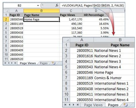 learn about vlookup you asked about vlookup office blogs
