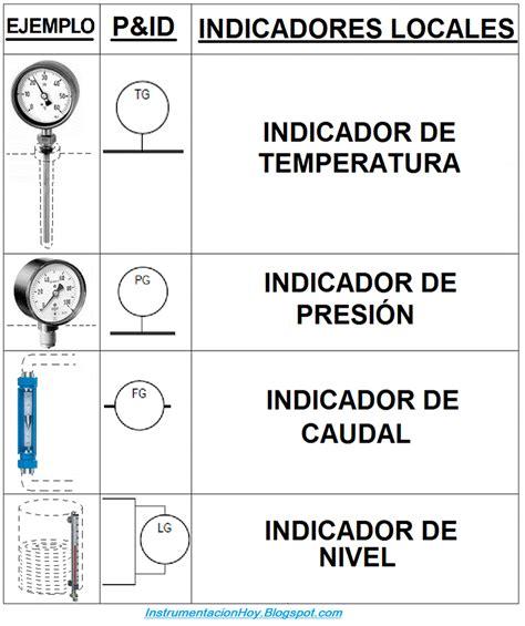 Local Id instrumentaci 243 n hoy interpretar un p id