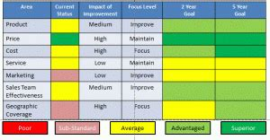 8 Pointed Questions To Reignite Sales Growth Channel Instincts A Marketing Blog By Greg Bonsib Distributor Scorecard Template