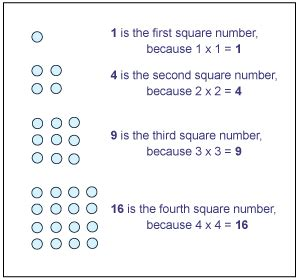 Pattern Square Numbers   number patterns in math gallery