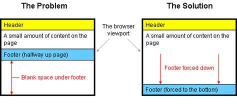 css layout bottom how to keep footers at the bottom of the page