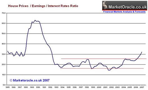 house price crash uk housing market crash of 2007 2008 and steps to protect your wealth the market