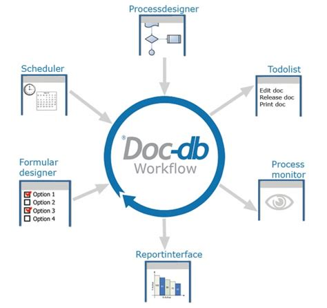 workflow dms workflow diagram for document management system image