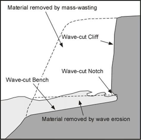 wave cut bench oceans coasts