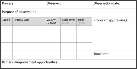 continuous improvement form template observations and gemba walks continuous improvement toolkit