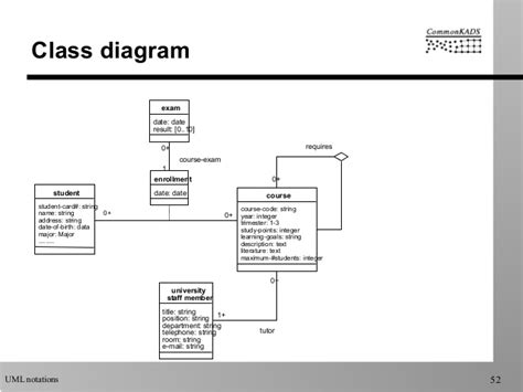 class diagram for student uml notations used by commonkads