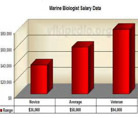 Average Salary Marine Biologist by Salary And Opportunities For Marine Biologists Tex Dot Org