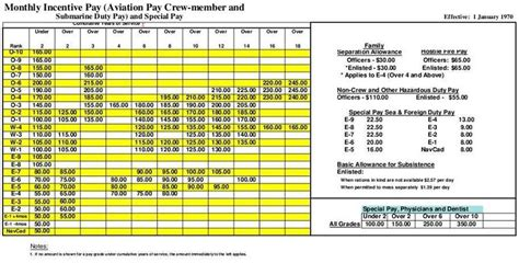 layout artist pay scale 1970 pay scales 366th fighter association