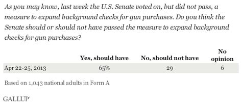 Will I Pass A Gun Background Check Americans Wanted Gun Background Checks To Pass Senate