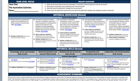 curriculum planning template curriculum resources educational leader resources