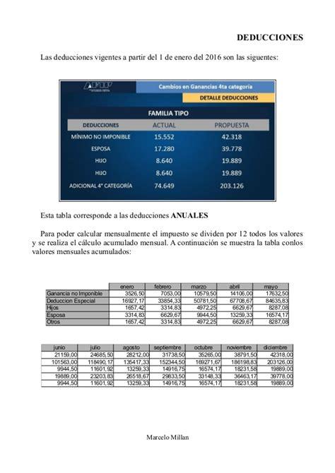 Impuestos Ganancias Empleados 2016 | impuesto ganancias 2016